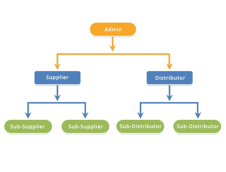 supplier/distributer