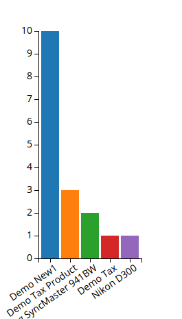 How to create charts using D3 JS   - Webkul Blog