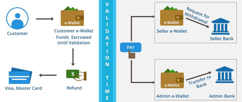 Marketplace-MangoPay-Payment-Gateway-