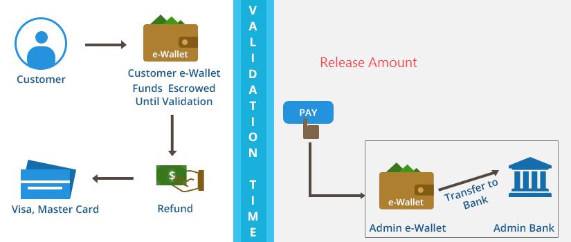workflow-MangoPay-Payment-Gateway-