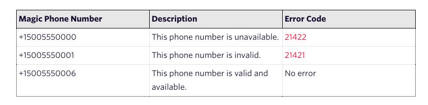 Twilio Numbers