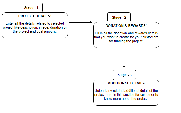 Funding9