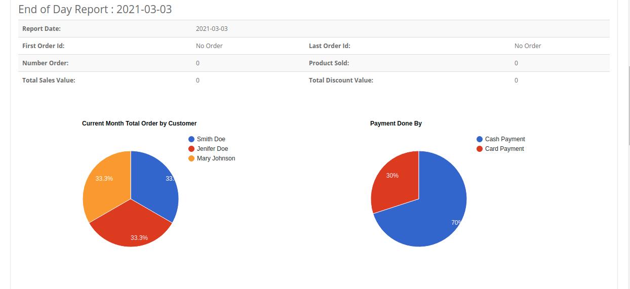 webkul-opencart-pos-admin-pos-sales-chart-
