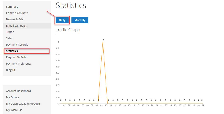 Statistics Seller Magento 2 Marketplace Affiliate System