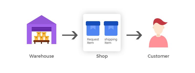 catalog-inventory