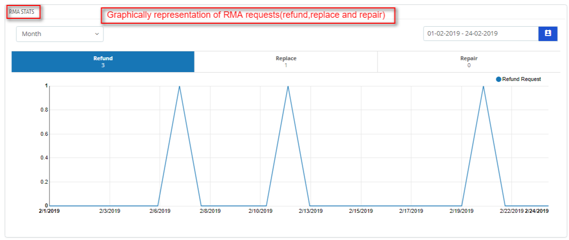 rma stats2