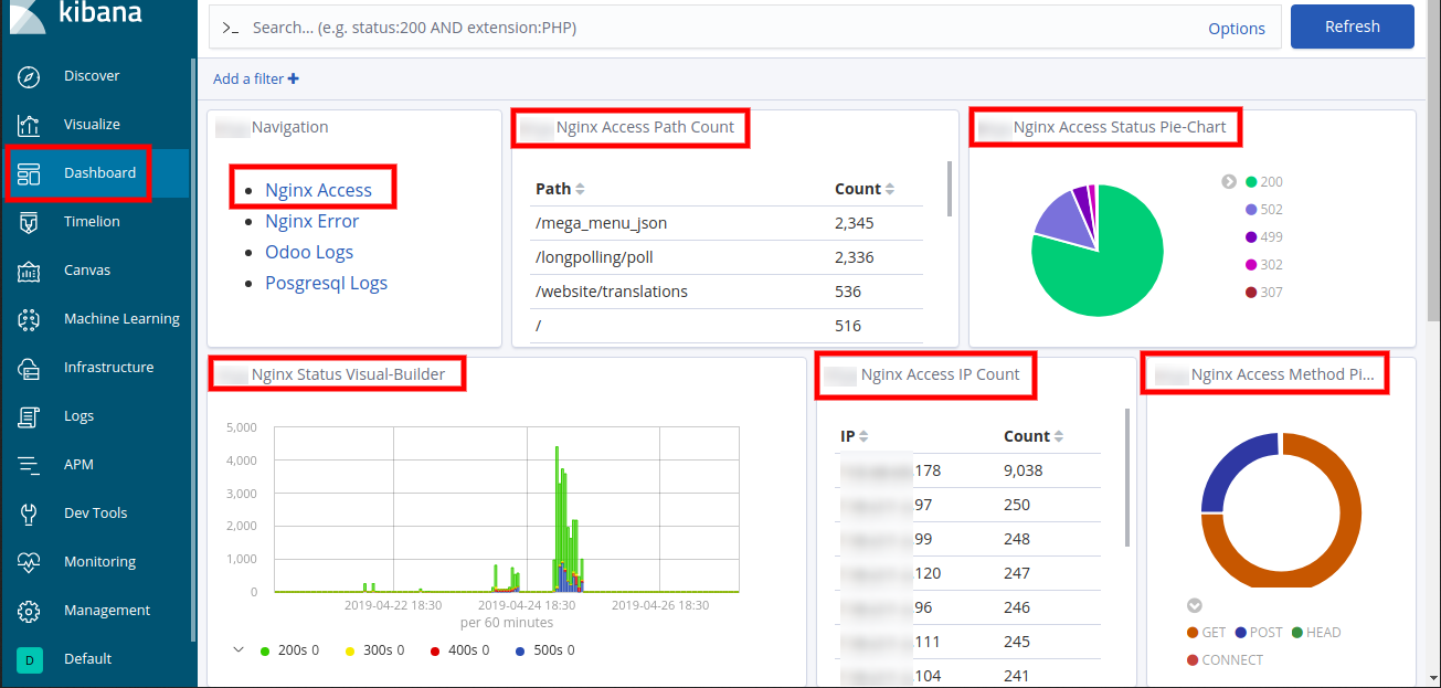 Nginx access tab on EFK Dashboard