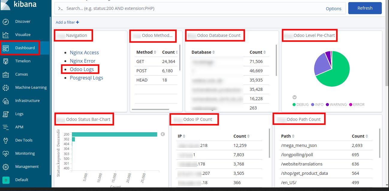Odoo logs tab on EFK Dashboard