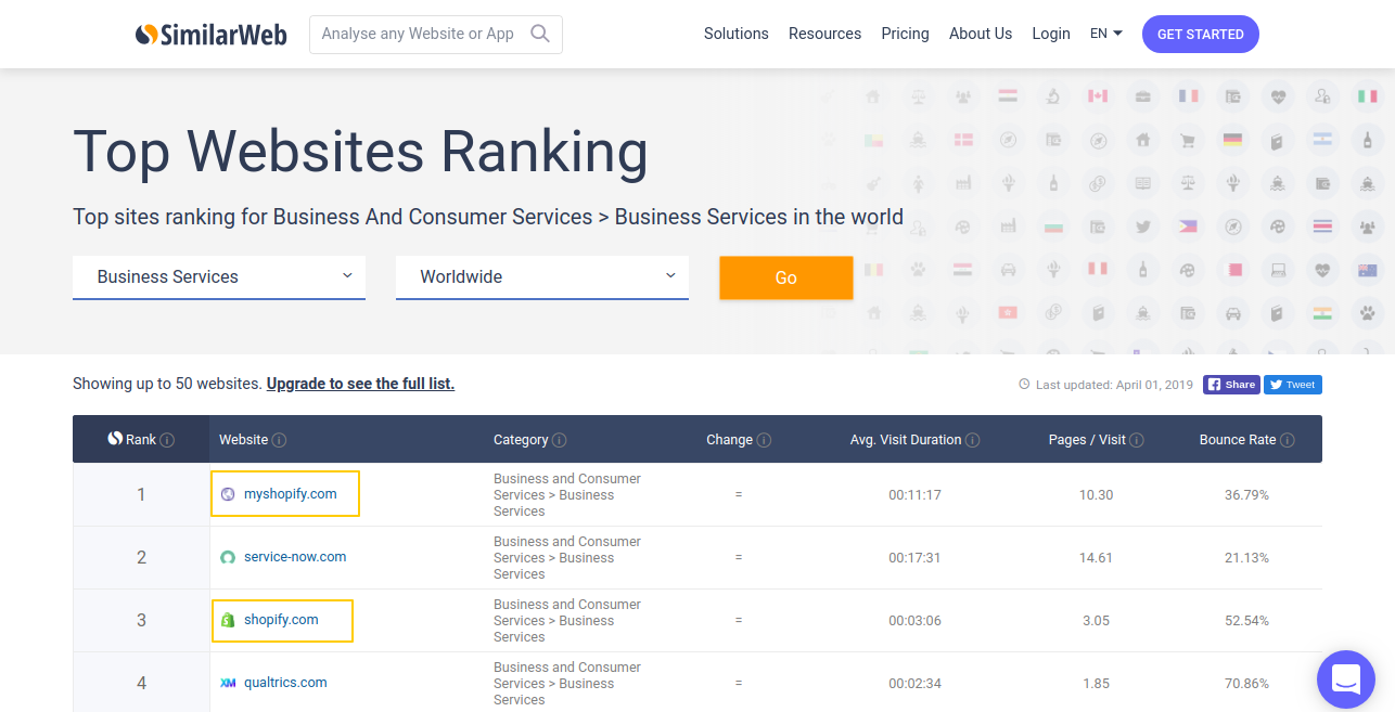 Top Business Services Websites in the world
