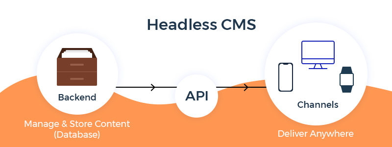 Headless-CMS