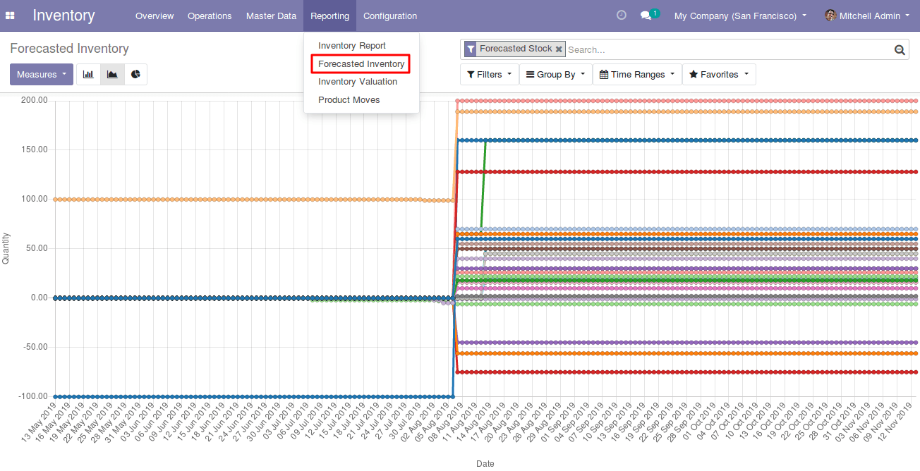 Odoo 13 new feature -  Inventory Forecast