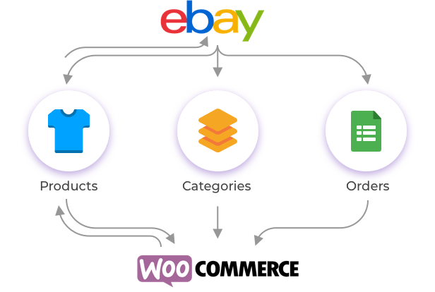 WordPress WooCommerce eBay Connector Plugin - 9