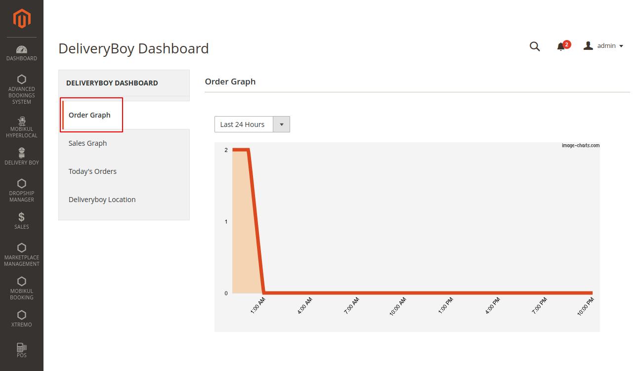 webkul-magento2-mobikul-delivery-boy-app-order-graph