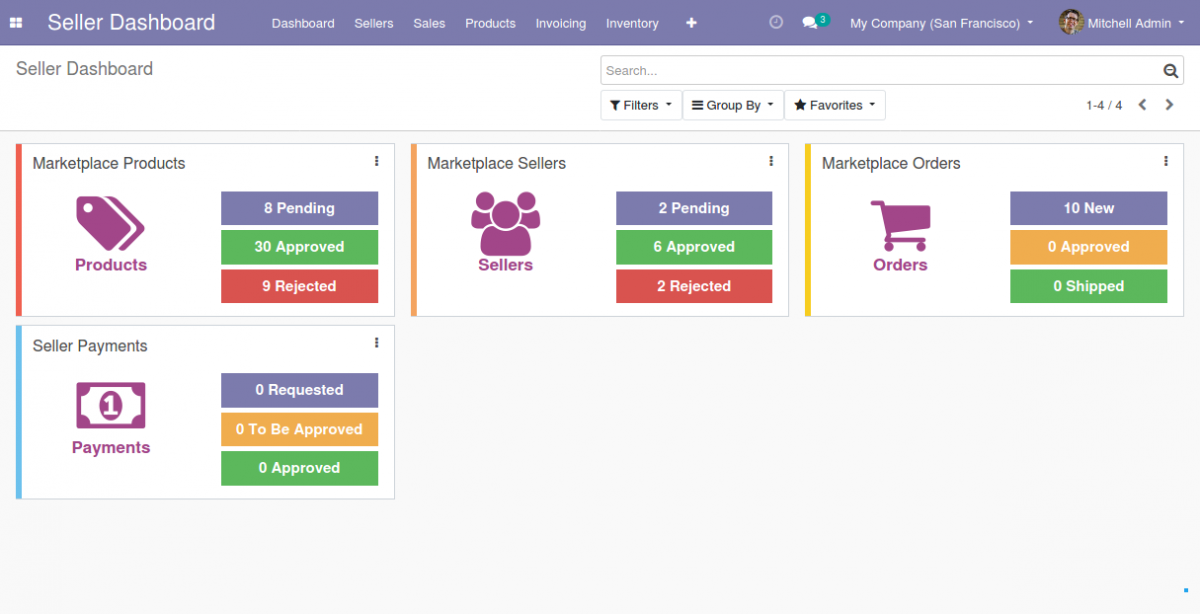Admin Dashboard for the Marketplace