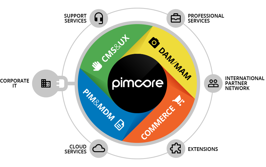 pimcore_basis