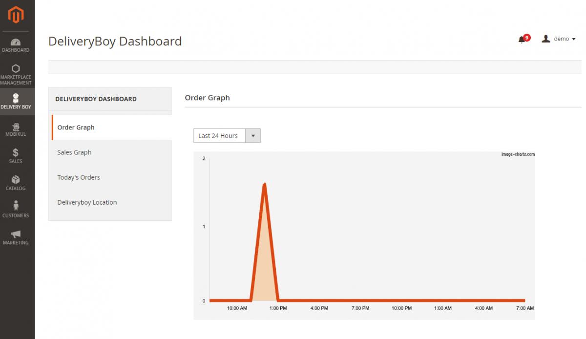 webkul-magento2-marketplace-delivery-boy-admin-order-graph