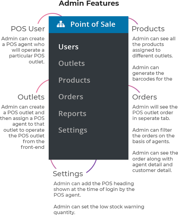 Point of Sale System for WooCommerce (POS Plugin) - 9