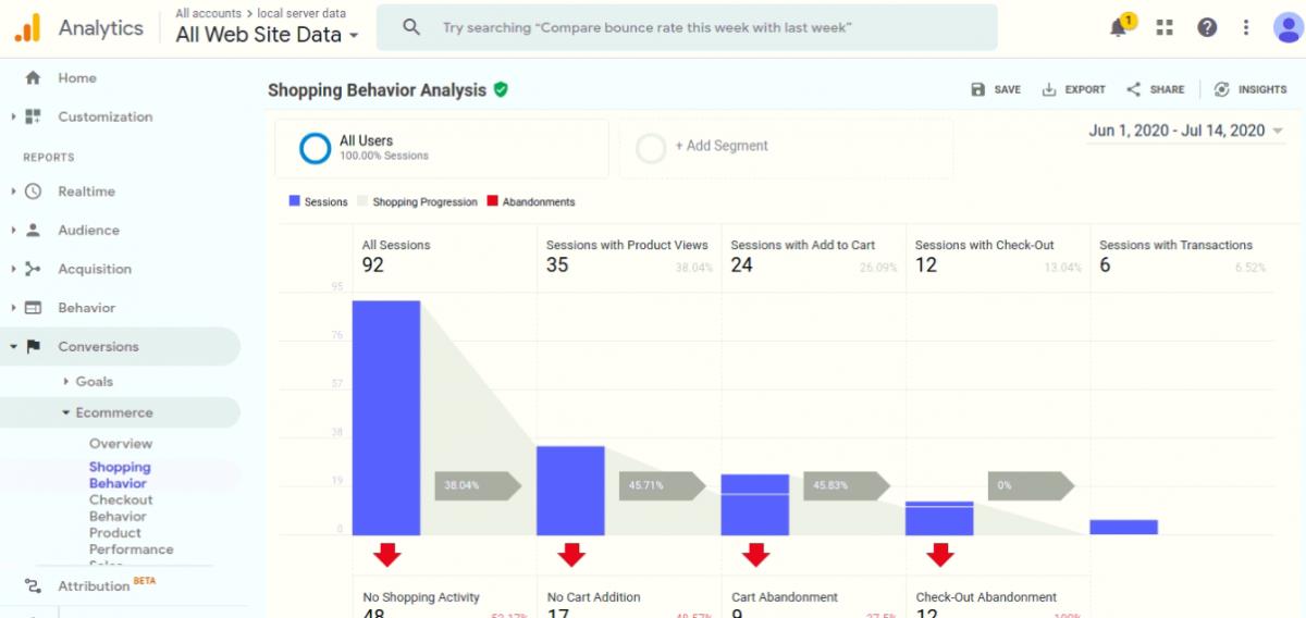 shopping-behaviour_Google Tag Manager