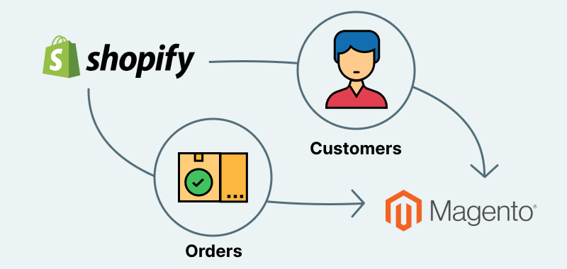 Importing-products-from-Shopify-to-Magento-1
