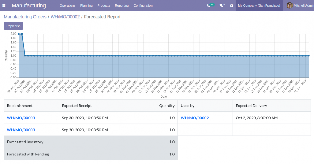 Forecasted reports of Manufacturing Orders in Odoo 14