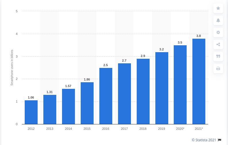 -Smartphone-users-2020-Statista