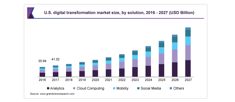 Digital-Transformation-Market-Size-Growth-Report-2020-2027