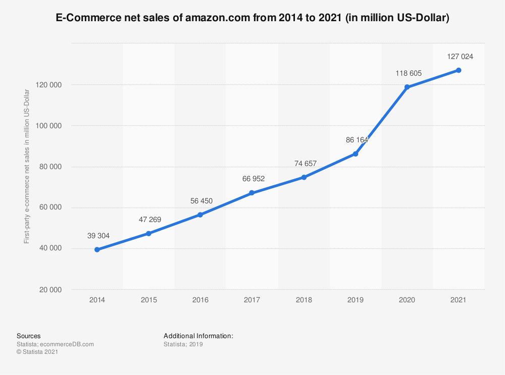 ecommerce-net-sales-of-amazon.com-from-2014-to-2021