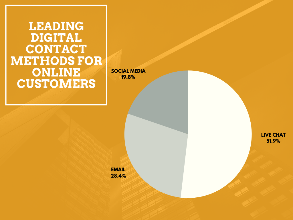 a leading digital method of communication for online customers
