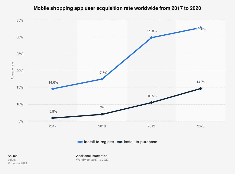 mobile-shopping-app-user-acquisition-rate