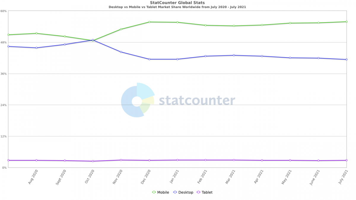 StatCounter-comparison-ww-monthly-202007-202107