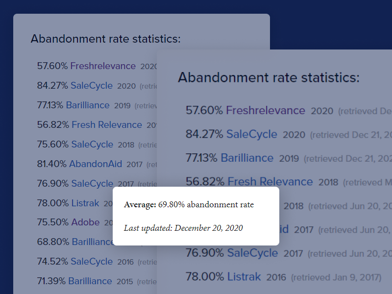 abandonment-rate-report