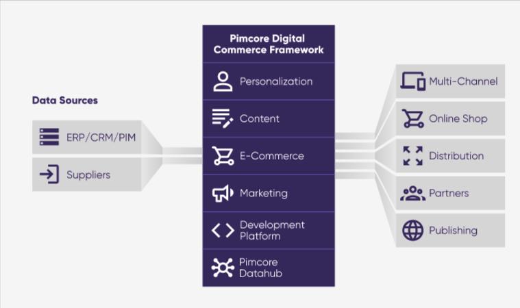 Pimcore framework
