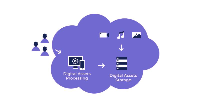 digital-asset