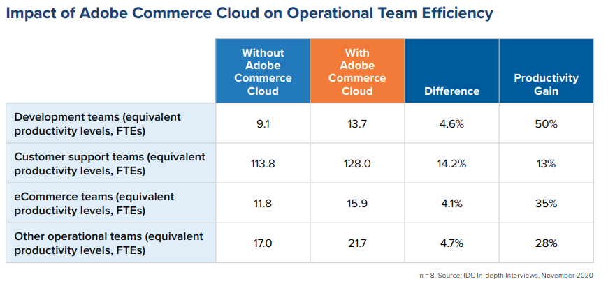 team-efficiancy