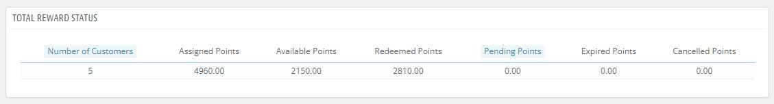 Reward-Stats-•-PrestaShop-POS1